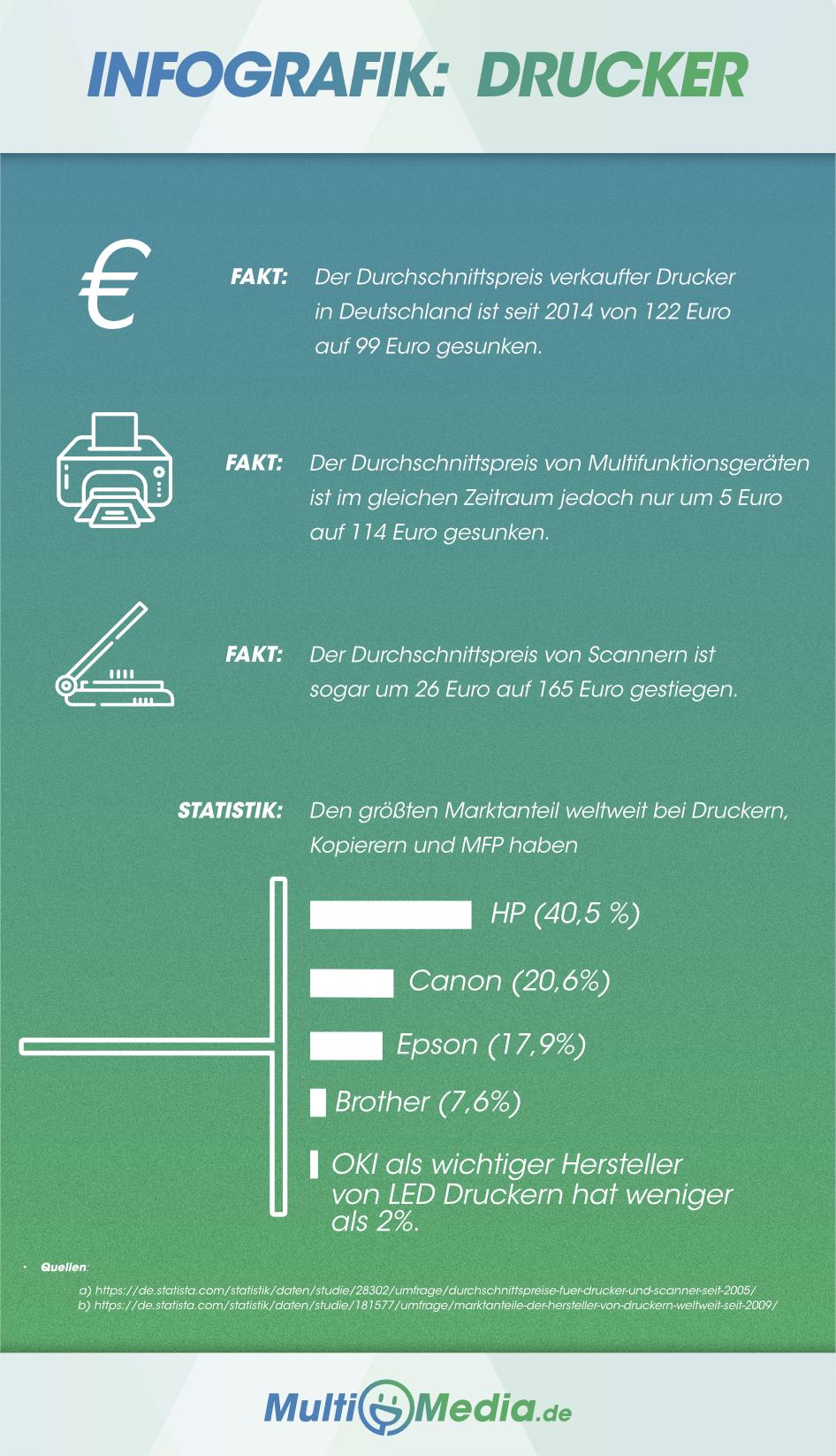 Drucker Infografik